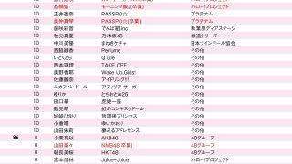 【乃木坂46】白石麻衣 女子大生が選ぶ「なりたい顔ランキング」で1位を獲得!